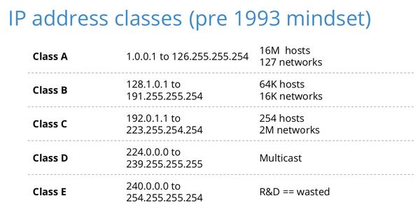 IP address, subnet mask, default gateway